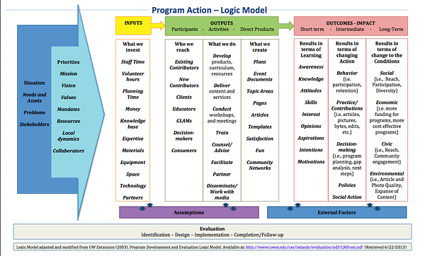theory of change example