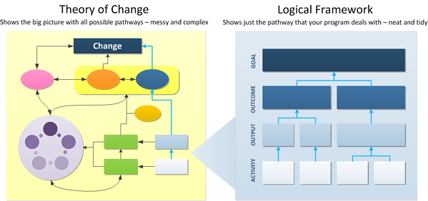 theory of change model compared to logic models