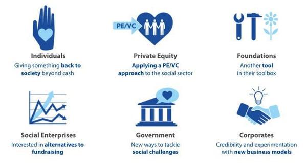 venture philanthropy organizations