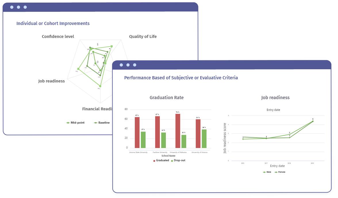 Analytics - Promote Outcomes