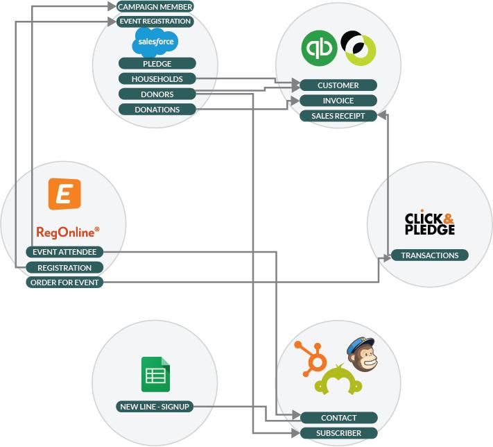 integrating, internal and external impact data