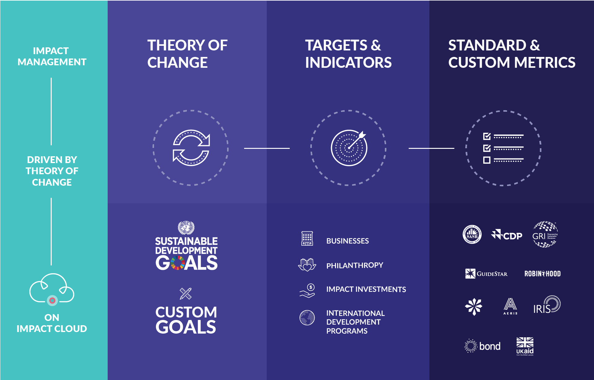Theory of Change with Sustainable Development Goals